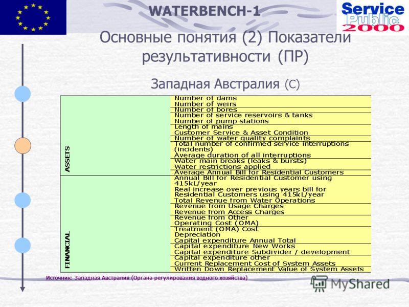 WATERBENCH-1 Основные понятия (2) Показатели результативности (ПР) Западная Австралия (C) Источник: Западная Австралия (Органа регулирования водного хозяйства)