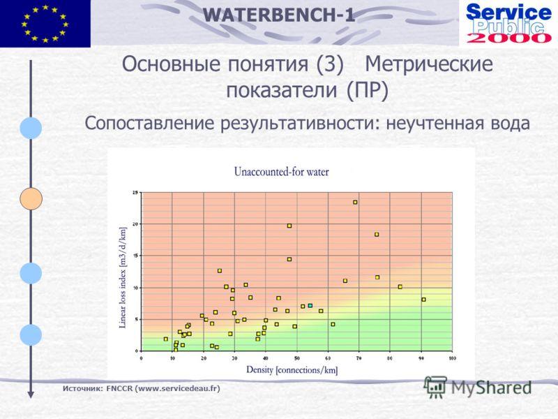 WATERBENCH-1 Основные понятия (3) Метрические показатели (ПР) Сопоставление результативности: неучтенная вода Источник: FNCCR (www.servicedeau.fr)
