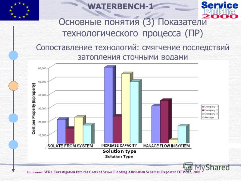 WATERBENCH-1 Основные понятия (3) Показатели технологического процесса (ПР) Сопоставление технологий: смягчение последствий затопления сточными водами Источник: WRc, Investigation Into the Costs of Sewer Flooding Alleviation Schemes, Report to OFWAT,