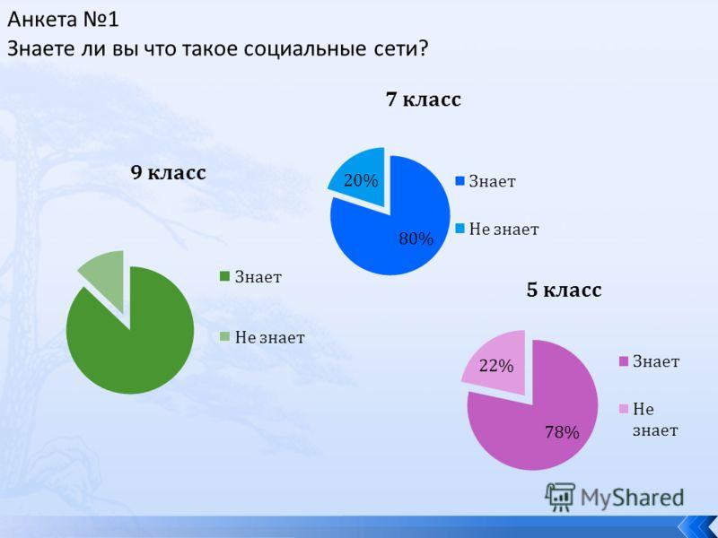 Анкета 1 Знаете ли вы что такое социальные сети?