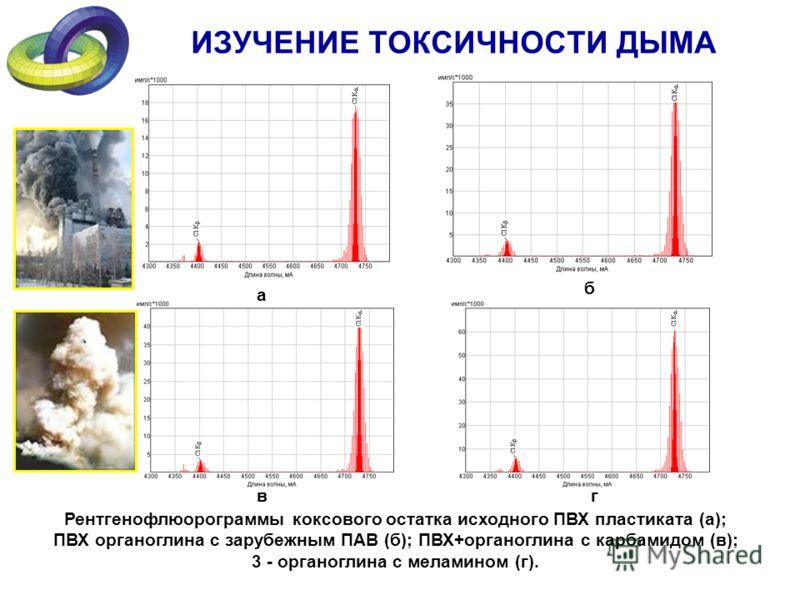 ИЗУЧЕНИЕ ТОКСИЧНОСТИ ДЫМА Рентгенофлюорограммы коксового остатка исходного ПВХ пластиката (а); ПВХ органоглина с зарубежным ПАВ (б); ПВХ+органоглина с карбамидом (в); 3 - органоглина с меламином (г). а б вг
