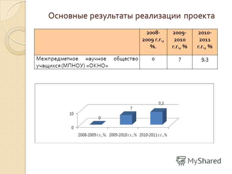 Основные результаты реализации проекта 2008- 2009 г.г., %. 2009- 2010 г.г., % 2010- 2011 г.г., % Межпредметное научное общество учащихся (МПНОУ) «ОКНО» 079,3