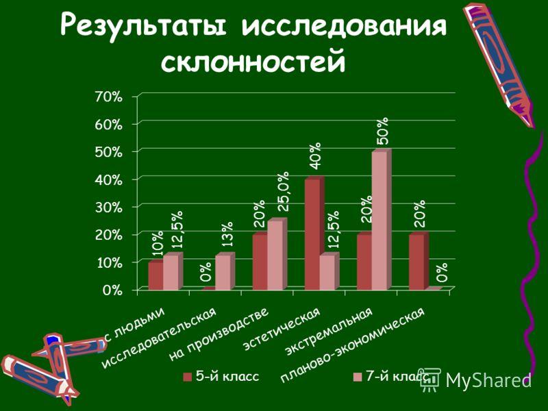 Результаты исследования склонностей