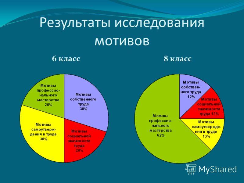 Результаты исследования мотивов 6 класс 8 класс