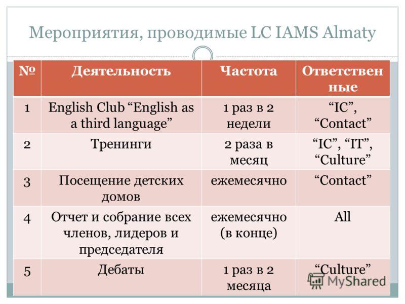 Мероприятия, проводимые LC IAMS Almaty ДеятельностьЧастотаОтветствен ные 1English Club English as a third language 1 раз в 2 недели IC, Contact 2Тренинги2 раза в месяц IC, IT,Culture 3Посещение детских домов ежемесячноContact 4Отчет и собрание всех ч