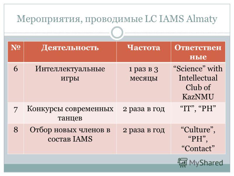Мероприятия, проводимые LC IAMS Almaty ДеятельностьЧастотаОтветствен ные 6Интеллектуальные игры 1 раз в 3 месяцы Science with Intellectual Club of KazNMU 7Конкурсы современных танцев 2 раза в годIT, PH 8Отбор новых членов в состав IAMS 2 раза в годCu