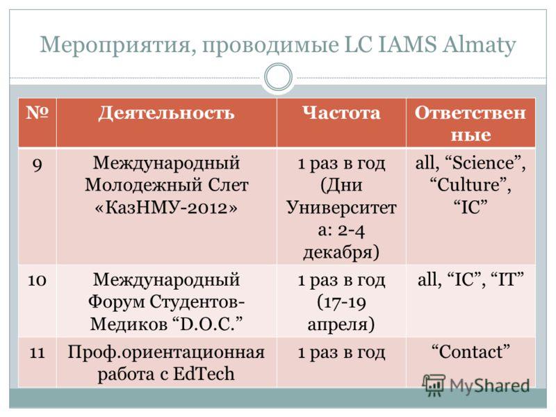 Мероприятия, проводимые LC IAMS Almaty ДеятельностьЧастотаОтветствен ные 9Международный Молодежный Слет «КазНМУ-2012» 1 раз в год (Дни Университет а: 2-4 декабря) all, Science,Culture,IC 10Международный Форум Студентов- Медиков D.O.C. 1 раз в год (17