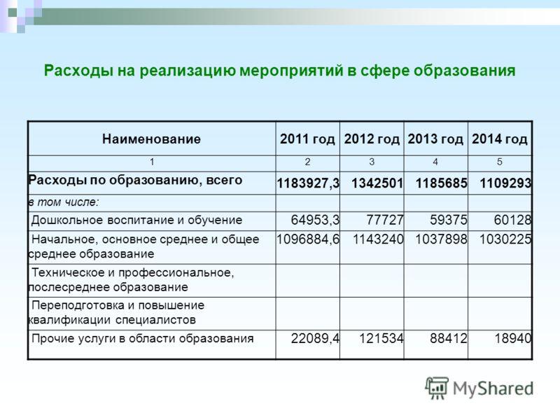 Расходы на реализацию мероприятий в сфере образования Наименование2011 год2012 год2013 год2014 год 12345 Расходы по образованию, всего 1183927,3134250111856851109293 в том числе: Дошкольное воспитание и обучение 64953,3777275937560128 Начальное, осно