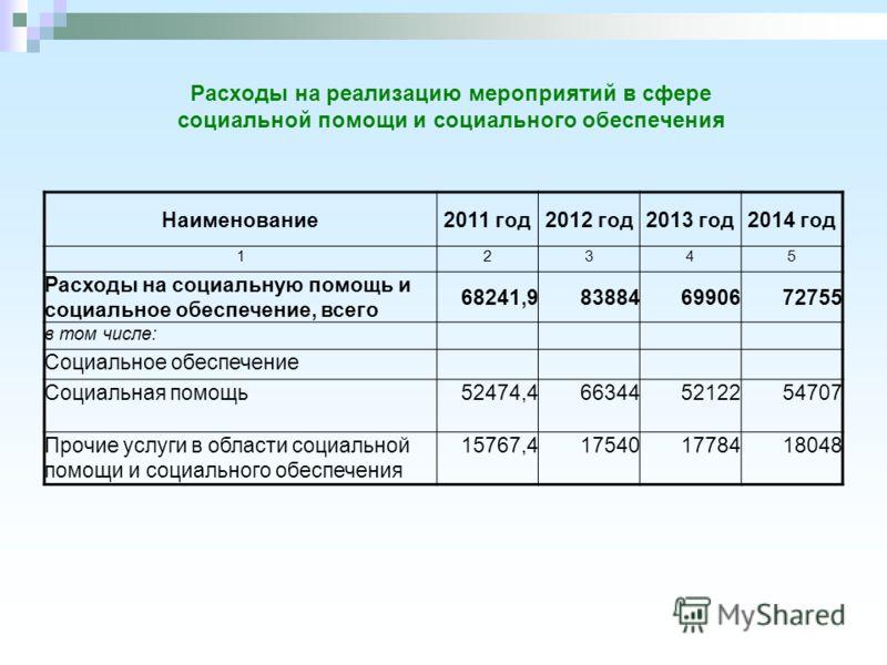 Расходы на реализацию мероприятий в сфере социальной помощи и социального обеспечения Наименование2011 год2012 год2013 год2014 год 12345 Расходы на социальную помощь и социальное обеспечение, всего 68241,9838846990672755 в том числе: Социальное обесп