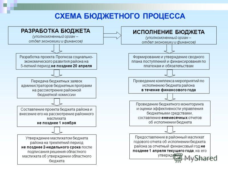 практическая работа по бюджетной системе рф мастерская ПРМ