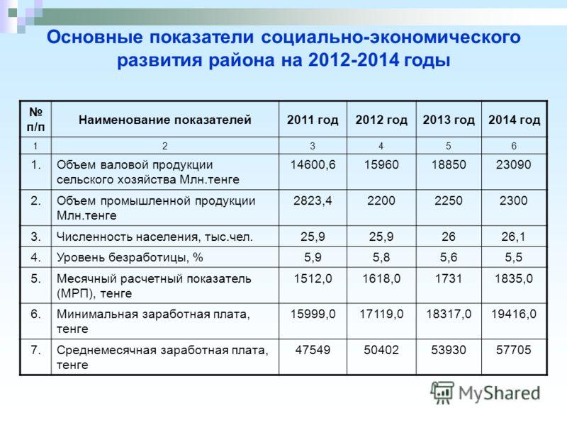 Основные показатели социально-экономического развития района на 2012-2014 годы п/п Наименование показателей2011 год2012 год2013 год2014 год 123456 1.Объем валовой продукции сельского хозяйства Млн.тенге 14600,6159601885023090 2.Объем промышленной про