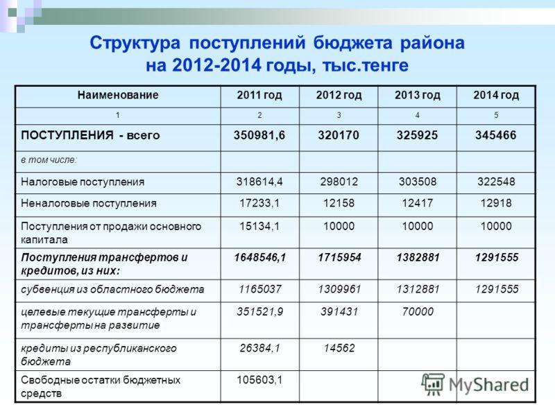Структура поступлений бюджета района на 2012-2014 годы, тыс.тенге Наименование2011 год2012 год2013 год2014 год 12345 ПОСТУПЛЕНИЯ - всего350981,6320170325925345466 в том числе: Налоговые поступления318614,4298012303508322548 Неналоговые поступления172