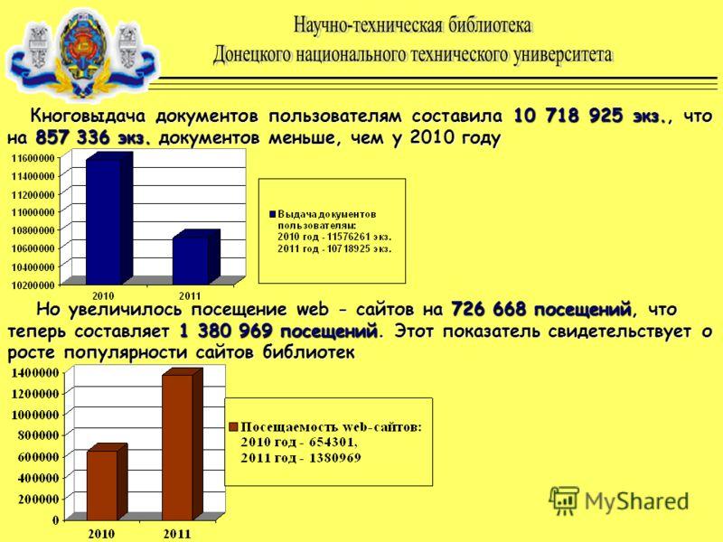 Кноговыдача документов пользователям составила 10 718 925 экз., что на 857 336 экз. документов меньше, чем у 2010 году Но увеличилось посещение web - сайтов на 726 668 посещений, что теперь составляет 1 380 969 посещений. Этот показатель свидетельств