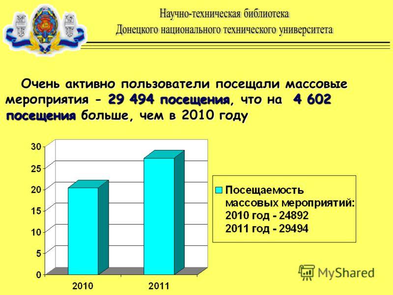 Очень активно пользователи посещали массовые мероприятия - 29 494 посещения, что на 4 602 посещения больше, чем в 2010 году