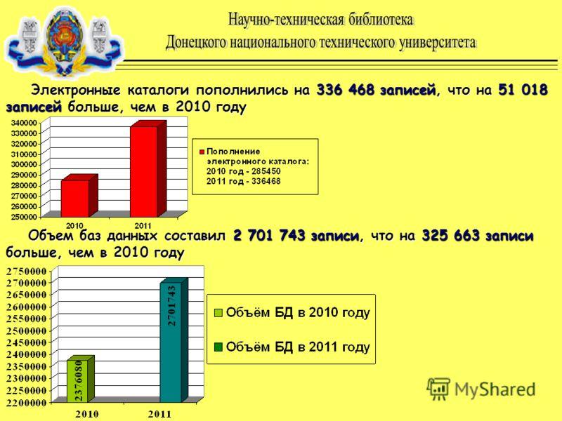 Электронные каталоги пополнились на 336 468 записей, что на 51 018 записей больше, чем в 2010 году Объем баз данных составил 2 701 743 записи, что на 325 663 записи больше, чем в 2010 году