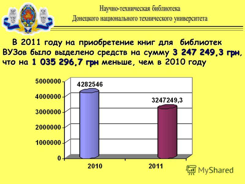В 2011 году на приобретение книг для библиотек ВУЗов было выделено средств на сумму 3 247 249,3 грн, что на 1 035 296,7 грн меньше, чем в 2010 году