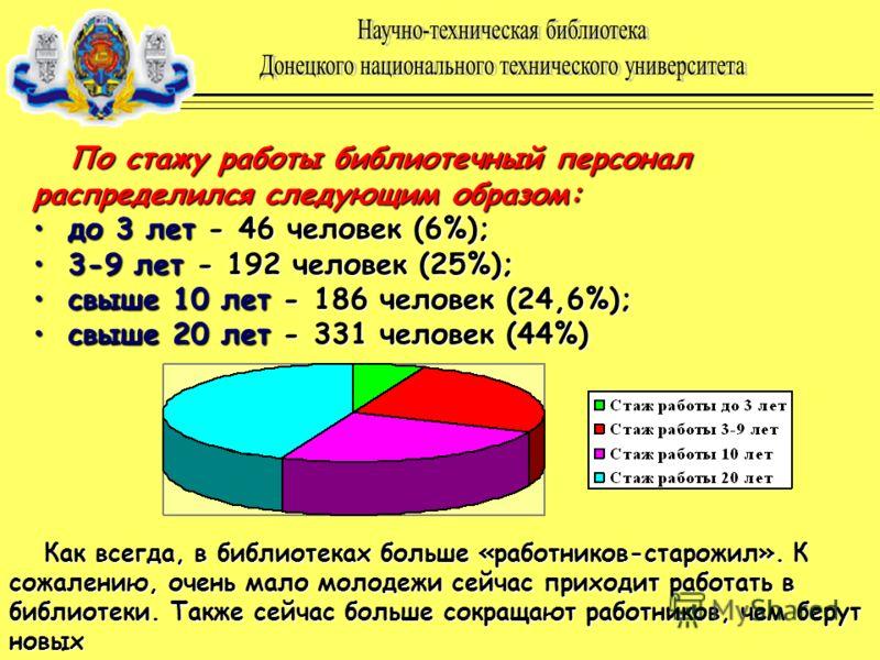 По стажу работы библиотечный персонал распределился следующим образом: до 3 лет - 46 человек (6%); 3-9 лет - 192 человек (25%); свыше 10 лет - 186 человек (24,6%); свыше 20 лет - 331 человек (44%) Как всегда, в библиотеках больше «работников-старожил