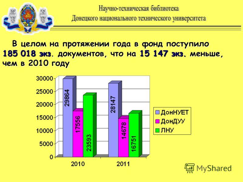 В целом на протяжении года в фонд поступило 185 018 экз. документов, что на 15 147 экз. меньше, чем в 2010 году