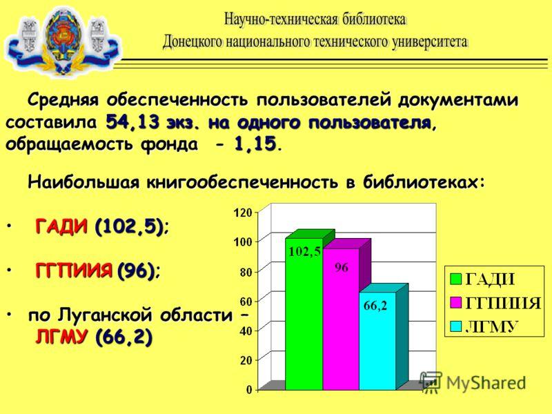 Средняя обеспеченность пользователей документами составила 54,13 экз. на одного пользователя, обращаемость фонда - 1,15. Наибольшая книгообеспеченность в библиотеках: Г ГАДИ (102,5); ГПИИЯ (96); по Луганской области – ЛГМУ (66,2)