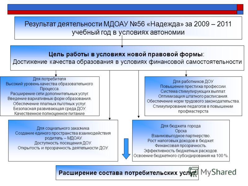 Результат деятельности МДОАУ 56 «Надежда» за 2009 – 2011 учебный год в условиях автономии Цель работы в условиях новой правовой формы: Достижение качества образования в условиях финансовой самостоятельности Для потребителя Высокий уровень качества об