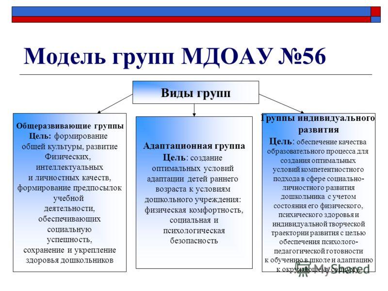 Модель групп МДОАУ 56 Виды групп Общеразвивающие группы Цель: формирование общей культуры, развитие Физических, интеллектуальных и личностных качеств, формирование предпосылок учебной деятельности, обеспечивающих социальную успешность, сохранение и у