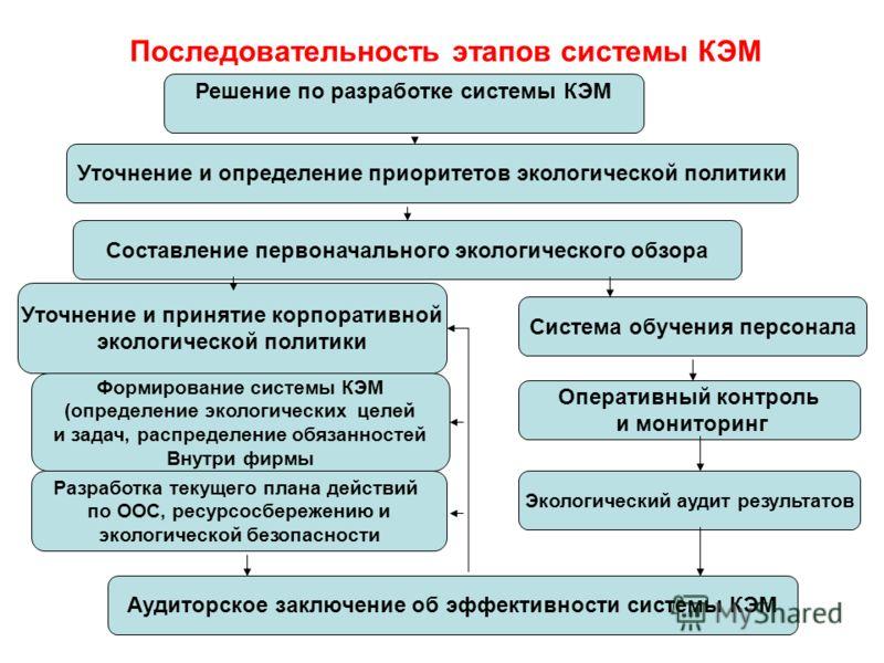 Последовательность этапов системы КЭМ Решение по разработке системы КЭМ Уточнение и определение приоритетов экологической политики Составление первоначального экологического обзора Уточнение и принятие корпоративной экологической политики Формировани