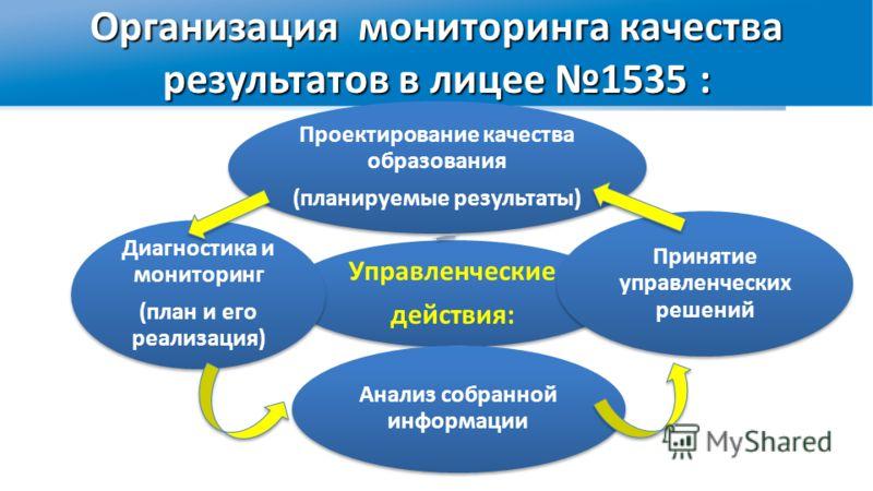 Организация мониторинга качества результатов в лицее 1535 : Управленческие действия: Проектирование качества образования (планируемые результаты) Диагностика и мониторинг (план и его реализация) Анализ собранной информации Принятие управленческих реш