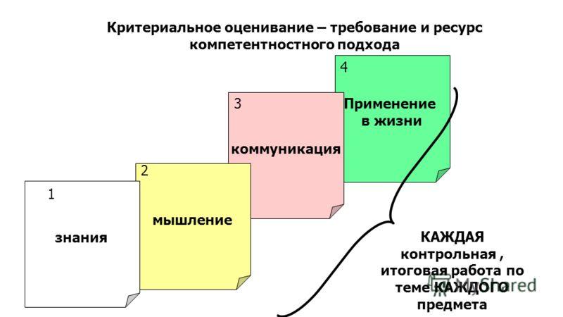 Критериальное оценивание – требование и ресурс компетентностного подхода Применение в жизни коммуникация мышление знания 1 4 3 2 КАЖДАЯ контрольная, итоговая работа по теме КАЖДОГО предмета
