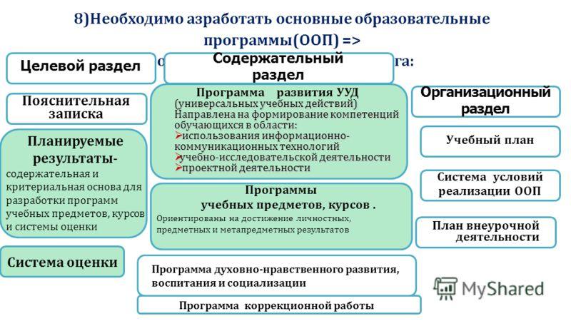 8)Необходимо азработать основные образовательные программы(ООП) => совершенствование мониторинга: Пояснительная записка Система условий реализации ООП Учебный план Целевой раздел Организационный раздел Содержательный раздел (универсальных учебных дей