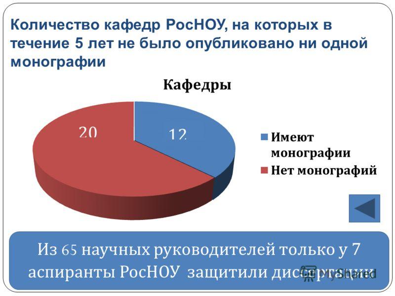 Количество кафедр РосНОУ, на которых в течение 5 лет не было опубликовано ни одной монографии Из 65 научных руководителей только у 7 аспиранты РосНОУ защитили диссертации