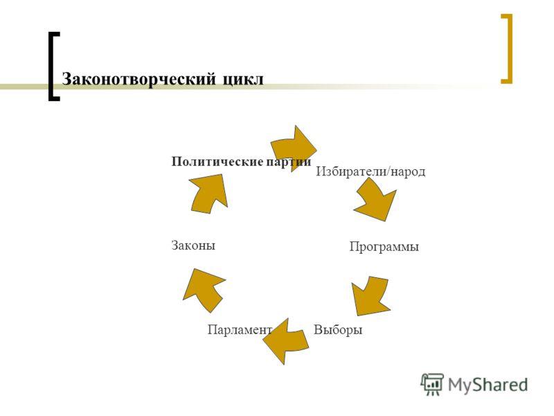 Законотворческий цикл Избиратели/народ Программы ВыборыПарламент Законы Политические партии