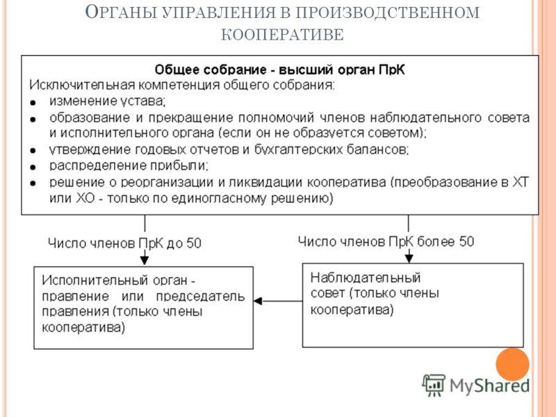 О РГАНЫ УПРАВЛЕНИЯ В ПРОИЗВОДСТВЕННОМ КООПЕРАТИВЕ