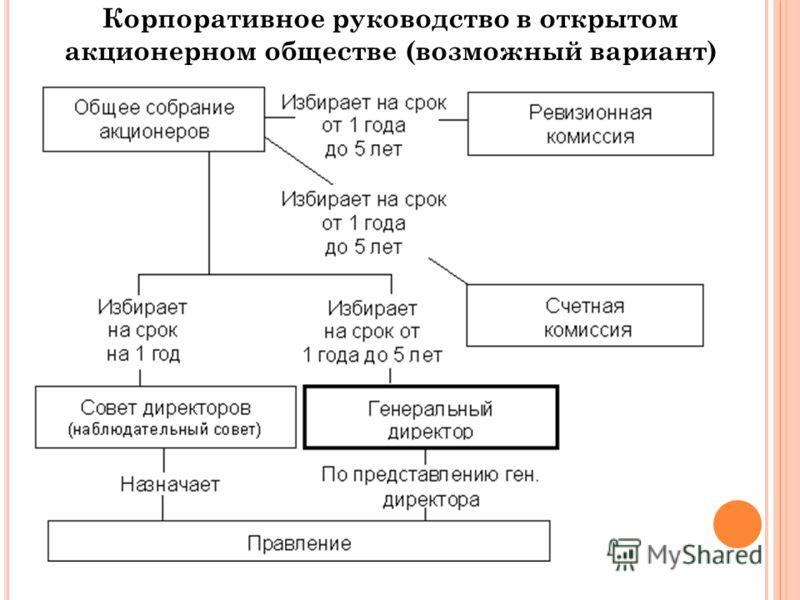 Корпоративное руководство в открытом акционерном обществе (возможный вариант)