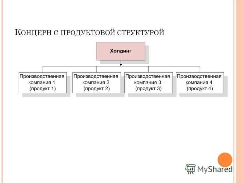К ОНЦЕРН С ПРОДУКТОВОЙ СТРУКТУРОЙ