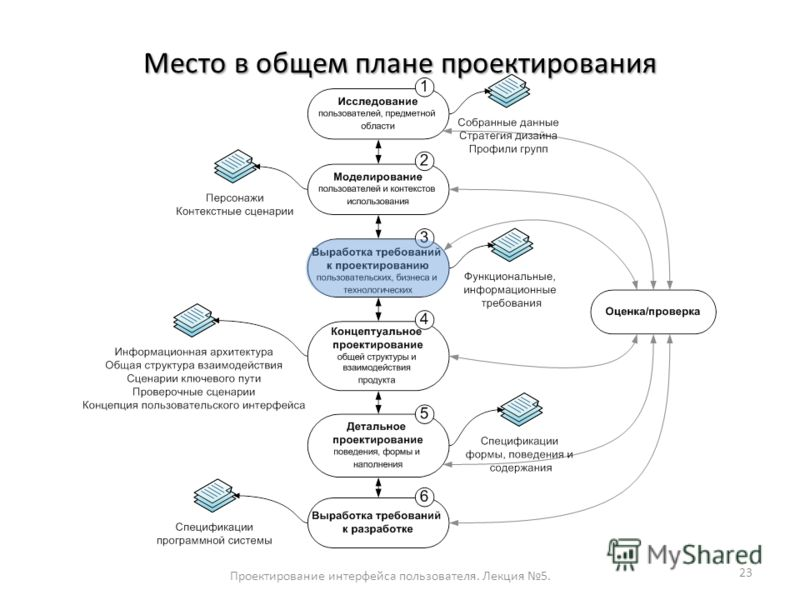 Место в общем плане проектирования Проектирование интерфейса пользователя. Лекция 5. 23