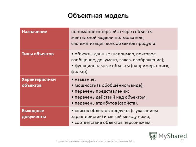 Объектная модель Проектирование интерфейса пользователя. Лекция 5. 25 Назначениепонимание интерфейса через объекты ментальной модели пользователя, систематизация всех объектов продукта. Типы объектов объекты-данные (например, почтовое сообщение, доку
