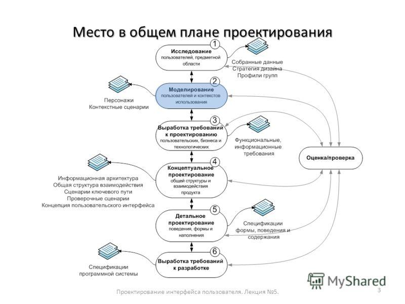 Место в общем плане проектирования Проектирование интерфейса пользователя. Лекция 5. 3