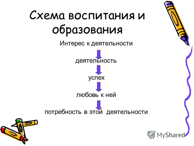 Схема воспитания и образования