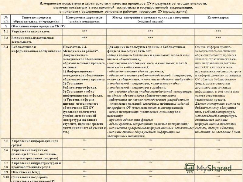 Измеряемые показатели и характеристики качества процессов ОУ и результатов его деятельности, включая показатели аттестационной экспертизы и государственной аккредитации, в привязке к выделенным основным рабочим процессам ОУ (продолжение) п/п Типовые