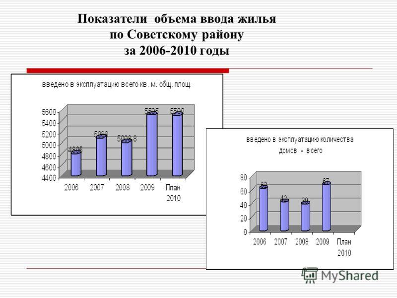 Показатели объема ввода жилья по Советскому району за 2006-2010 годы