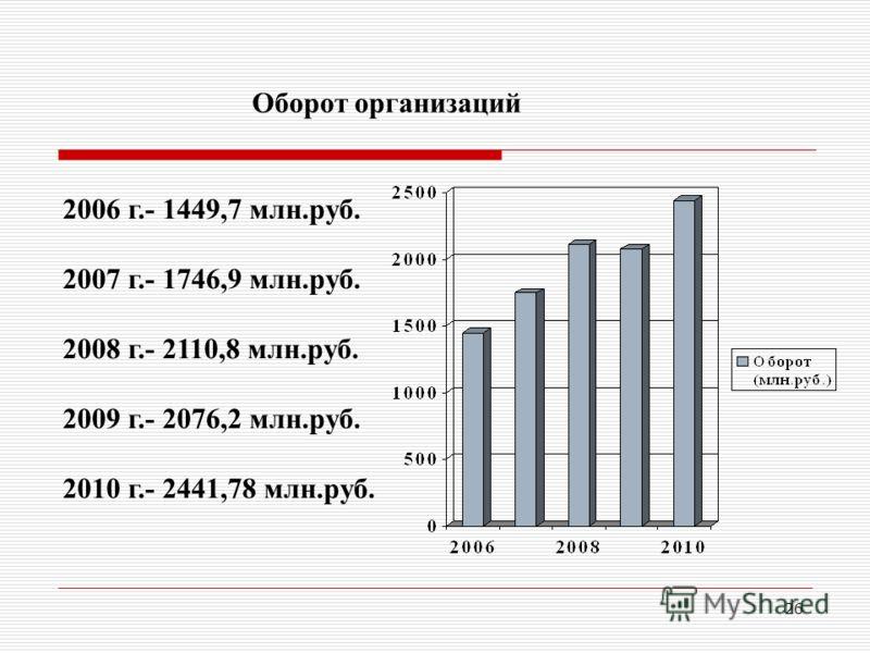 26 Оборот организаций 2006 г.- 1449,7 млн.руб. 2007 г.- 1746,9 млн.руб. 2008 г.- 2110,8 млн.руб. 2009 г.- 2076,2 млн.руб. 2010 г.- 2441,78 млн.руб.
