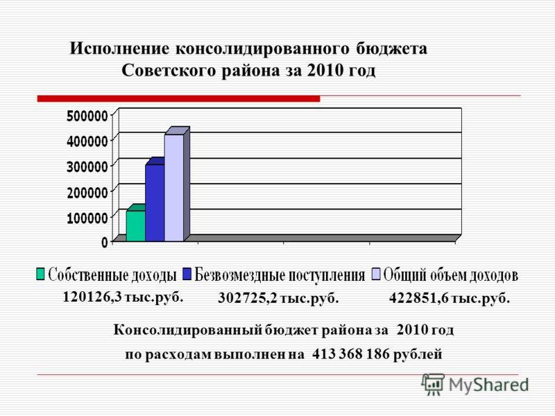Исполнение консолидированного бюджета Советского района за 2010 год Консолидированный бюджет района за 2010 год по расходам выполнен на 413 368 186 рублей 120126,3 тыс.руб. 302725,2 тыс.руб.422851,6 тыс.руб.