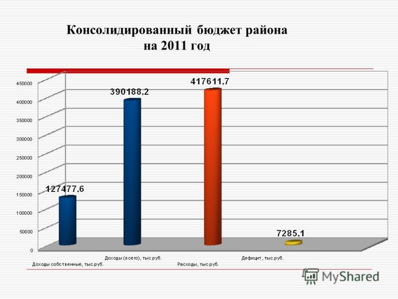 Консолидированный бюджет района на 2011 год