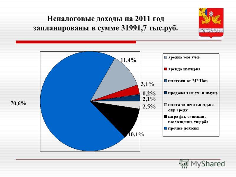 Неналоговые доходы на 2011 год запланированы в сумме 31991,7 тыс.руб. 70,6% 11,4% 3,1% 0,2% 2,1% 2,5% 10,1%