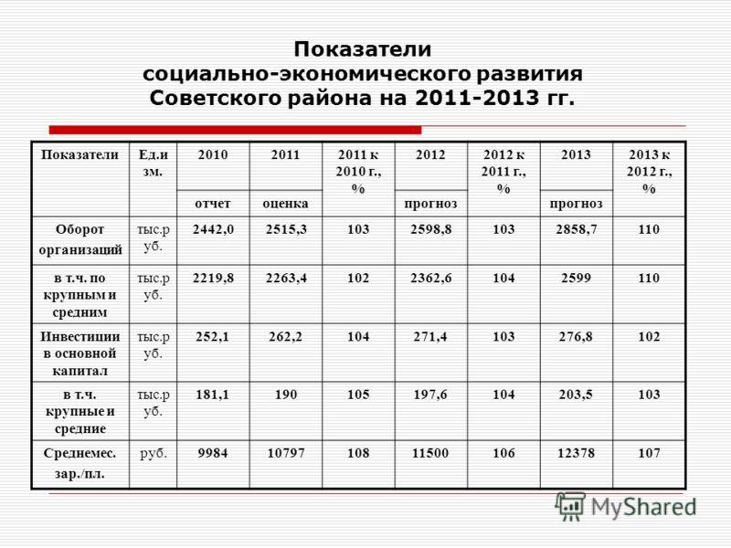 Показатели социально-экономического развития Советского района на 2011-2013 гг. ПоказателиЕд.и зм. 201020112011 к 2010 г., % 20122012 к 2011 г., % 20132013 к 2012 г., % отчетоценкапрогноз Оборот организаций тыс.р уб. 2442,02515,31032598,81032858,7110