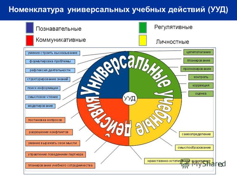13 Номенклатура универсальных учебных действий (УУД) Познавательные Коммуникативные Регулятивные Личностные