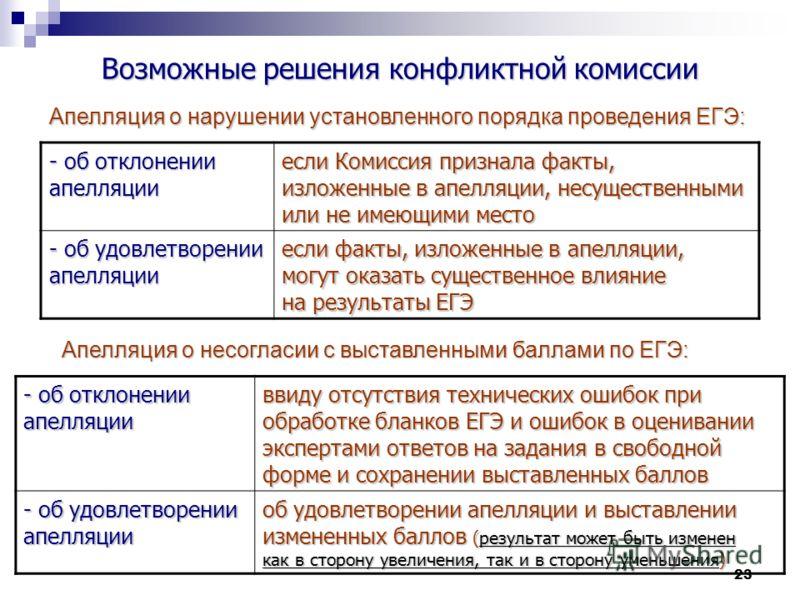 23 Возможные решения конфликтной комиссии Апелляция о нарушении установленного порядка проведения ЕГЭ: - об отклонении апелляции если Комиссия признала факты, изложенные в апелляции, несущественными или не имеющими место - об удовлетворении апелляции