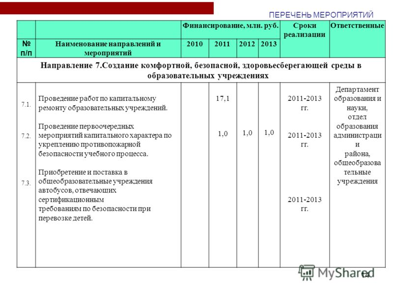 14 Финансирование, млн. руб.Сроки реализации Ответственные п/п Наименование направлений и мероприятий 2010201120122013 Направление 7.Создание комфортной, безопасной, здоровьесберегающей среды в образовательных учреждениях 7.1. 7.2. 7.3. Проведение ра