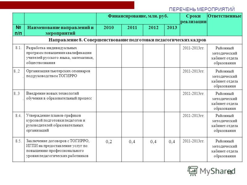 16 Финансирование, млн. руб.Сроки реализации Ответственные п/п Наименование направлений и мероприятий 2010201120122013 Направление 8. Совершенствование подготовки педагогических кадров 8.1. Разработка индивидуальных программ повышения квалификации уч