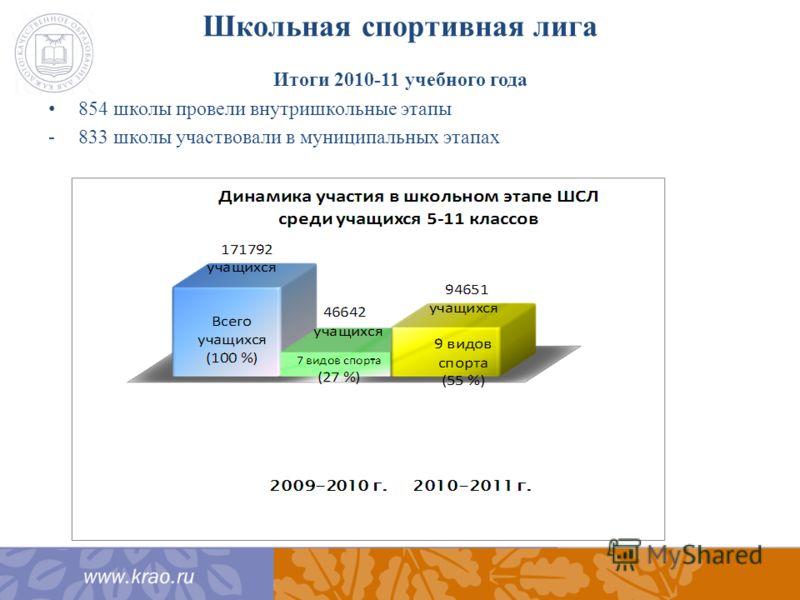 Школьная спортивная лига Итоги 2010-11 учебного года 854 школы провели внутришкольные этапы -833 школы участвовали в муниципальных этапах